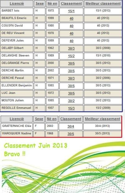 Classement Juin 2013 dans Classements classement-juin-2013