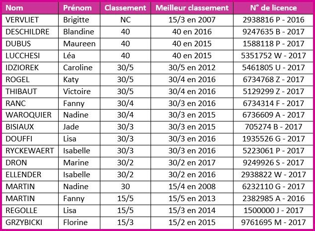 classements femmes 2017